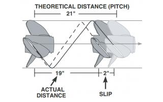 Calculate Propeller Slip