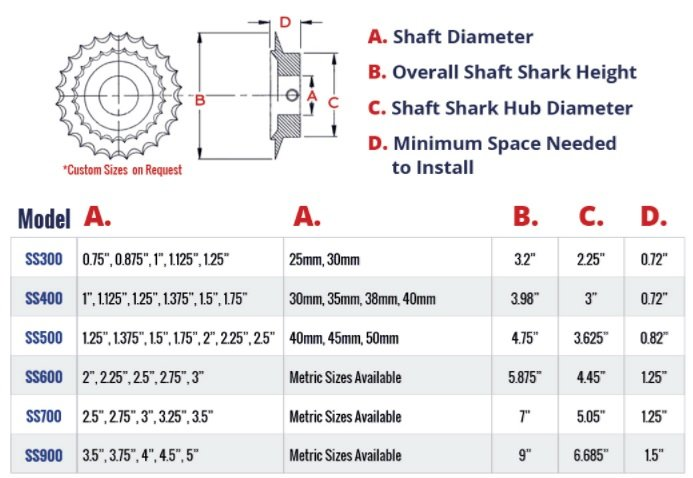 """Shaft Shark Line Cutters 3.00"""" Split"""